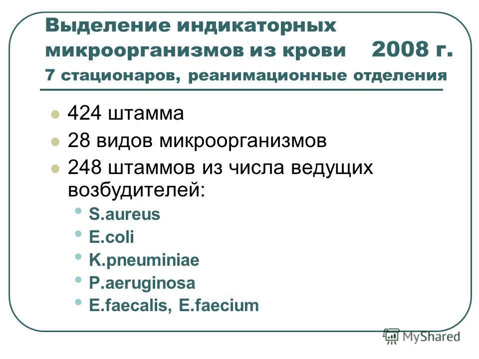 Выделение индикаторных микроорганизмов из крови 2008 г. 7 стационаров, реанимационные отделения 424 штамма 28 видов микроорганизмов 248 штаммов из числа ведущих возбудителей: S.aureus E.coli K.pneuminiae P.aeruginosa E.faecalis, E.faecium