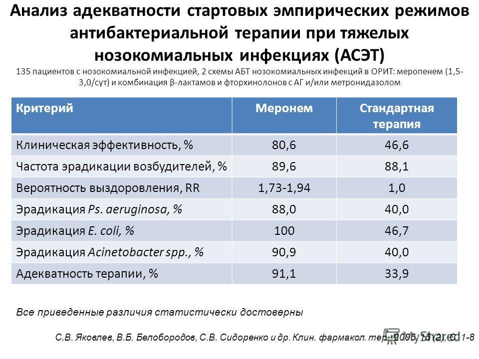 Имипенем vs Меропенем: проблема выбора (мета-анализ 27 РКИ) Использование меропенема сопровождается: Статистически значимой более высокой клинической эффективностью (RR 1.04, 95% CI 1.01-1.06) Статистически значимой более высокой бактериологической э