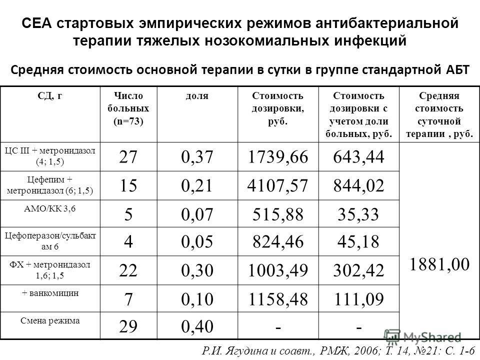 Средняя стоимость суточной терапии Меронемом СД, гЧисло больных (n=62) доляСтоимость дозировки, руб. Стоимость дозировки с учетом доли больных, руб. Средняя стоимость суточной терапии М (+ванкоми цин), руб. 1,5210,342334,63790,76 3740 260,103112,8430