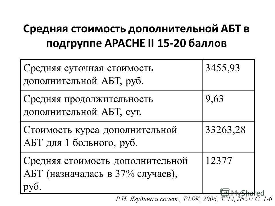 Средняя стоимость пребывания пациента в ОРИТ ГруппыПребывание в ОРИТ, сут. Стоимость пребывания в ОРИТ в сут, руб. Средняя стоимость пребывания Меронем11,102088,0623177 Стандартная АБТ16,302088,0634035 Р.И. Ягудина и соавт., РМЖ, 2006; Т. 14, 21: С.