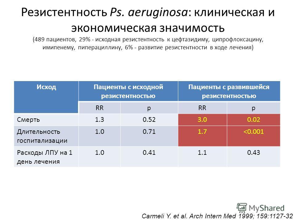 Резистентность: клинические и экономические исходы MRSA-бактериемия (в сравнении с MSSA): увеличение длительности госпитализации в 1.3 раза и расходов на лечение в 1.4 раза Cosgrove S.E. et al. Infect Control Hosp Epidemiol 2005; 26: 175-183 MRSA-ран