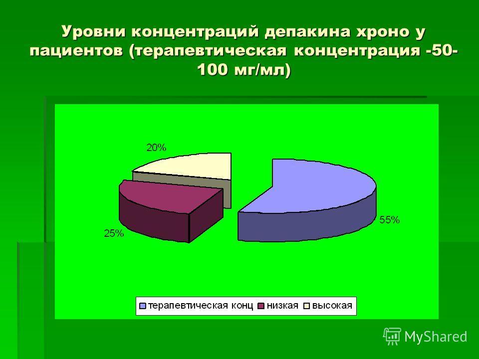 Уровни концентраций депакина хроно у пациентов (терапевтическая концентрация -50- 100 мг/мл)