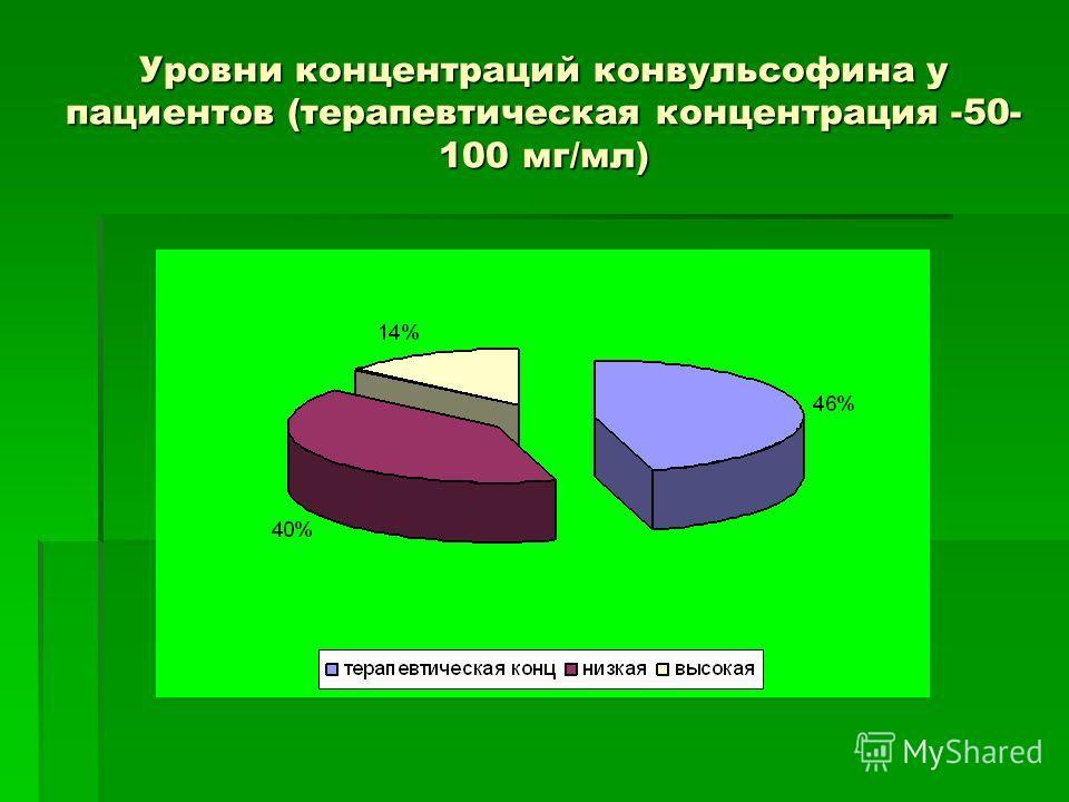Уровни концентраций конвульсофина у пациентов (терапевтическая концентрация -50- 100 мг/мл)