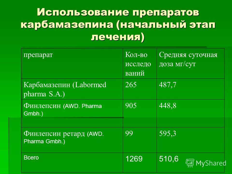 Использование препаратов карбамазепина (начальный этап лечения) препаратКол-во исследо ваний Средняя суточная доза мг/сут Карбамазепин (Labormed pharma S.A.) 265487,7 Финлепсин (AWD. Pharma Gmbh.) 905448,8 Финлепсин ретард (AWD. Pharma Gmbh.) 99595,3