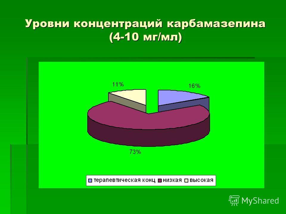 Уровни концентраций карбамазепина (4-10 мг/мл)