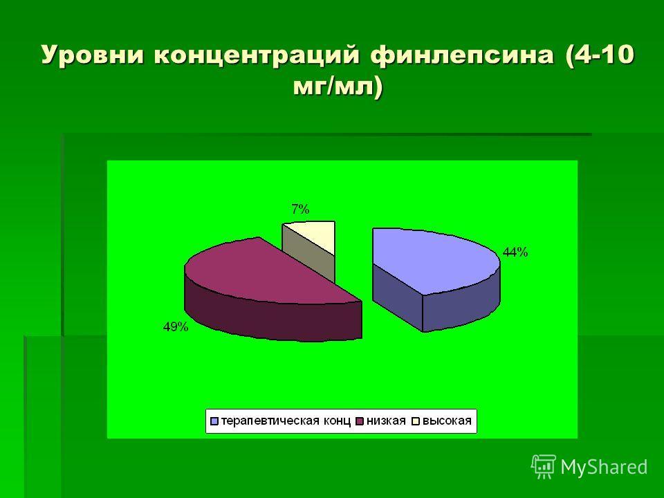 Уровни концентраций финлепсина (4-10 мг/мл)
