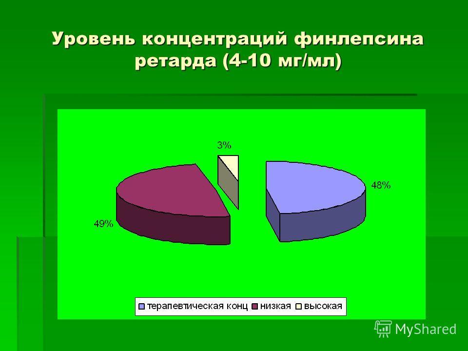Уровень концентраций финлепсина ретарда (4-10 мг/мл)