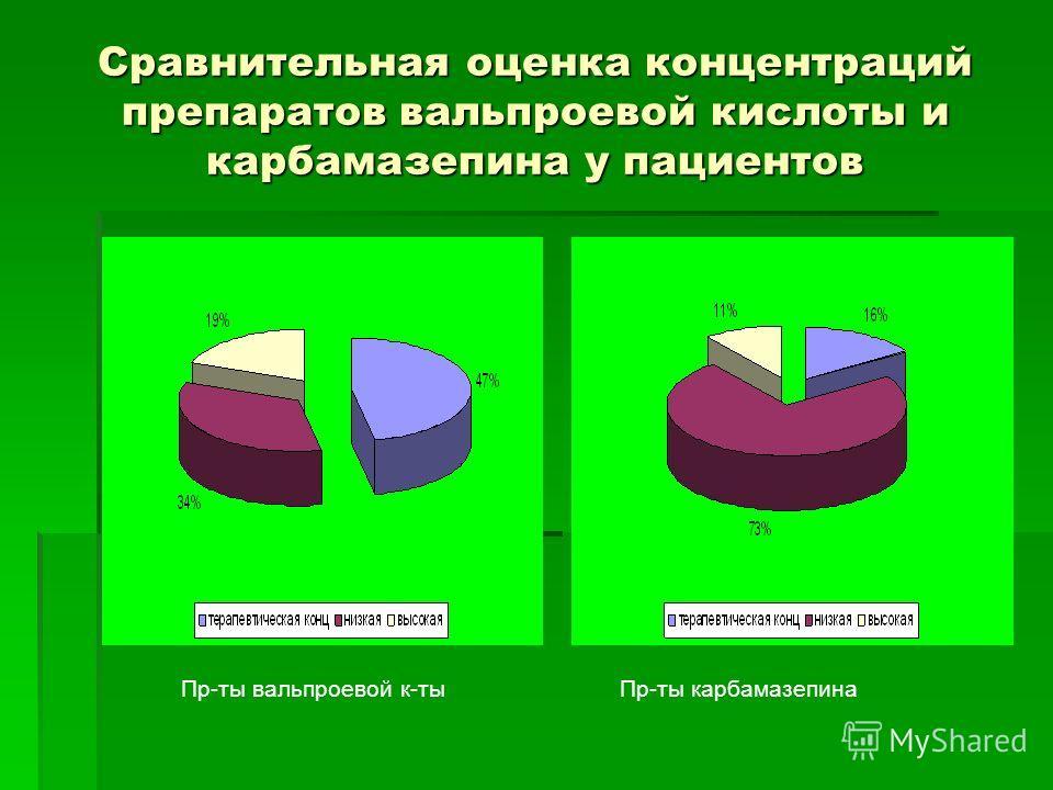 Сравнительная оценка концентраций препаратов вальпроевой кислоты и карбамазепина у пациентов Пр-ты вальпроевой к-тыПр-ты карбамазепина