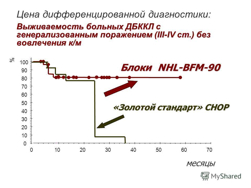 Выживаемость больных ДБККЛ с генерализованным поражением (III-IV ст.) без вовлечения к/м Цена дифференцированной диагностики: Выживаемость больных ДБККЛ с генерализованным поражением (III-IV ст.) без вовлечения к/м 0 10 20 30 40 50 60 70 80 90 100 01