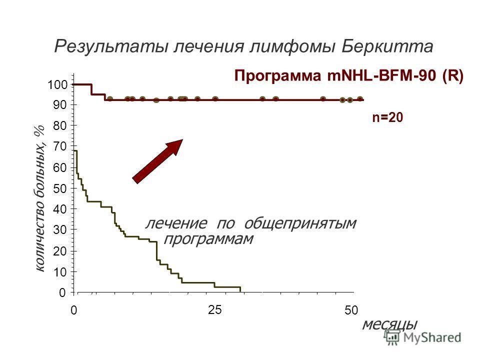 Результаты лечения лимфомы Беркитта лечение по общепринятым программам Программа mNHL-BFM-90 (R) 0 10 20 30 40 50 60 70 80 90 100 0 количество больных, % 25 50 n=20 месяцы