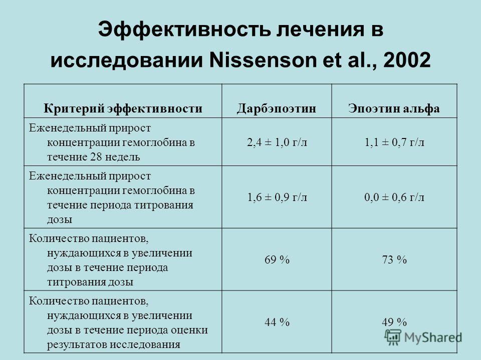Эффективность лечения в исследовании Nissenson et al., 2002 Критерий эффективностиДарбэпоэтинЭпоэтин альфа Еженедельный прирост концентрации гемоглобина в течение 28 недель 2,4 ± 1,0 г/л1,1 ± 0,7 г/л Еженедельный прирост концентрации гемоглобина в те