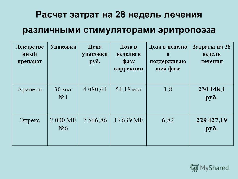 Расчет затрат на 28 недель лечения различными стимуляторами эритропоэза Лекарстве нный препарат УпаковкаЦена упаковки руб. Доза в неделю в фазу коррекции Доза в неделю в поддерживаю щей фазе Затраты на 28 недель лечения Аранесп30 мкг 1 4 080,6454,18