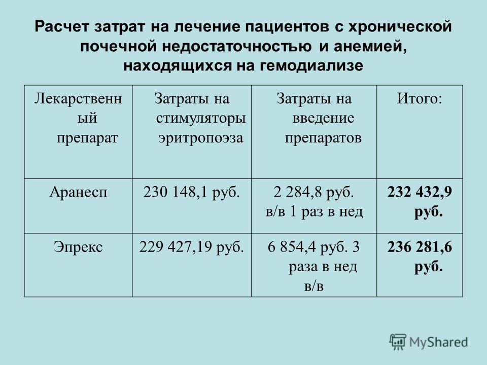 Расчет затрат на лечение пациентов с хронической почечной недостаточностью и анемией, находящихся на гемодиализе Лекарственн ый препарат Затраты на стимуляторы эритропоэза Затраты на введение препаратов Итого: Аранесп230 148,1 руб.2 284,8 руб. в/в 1