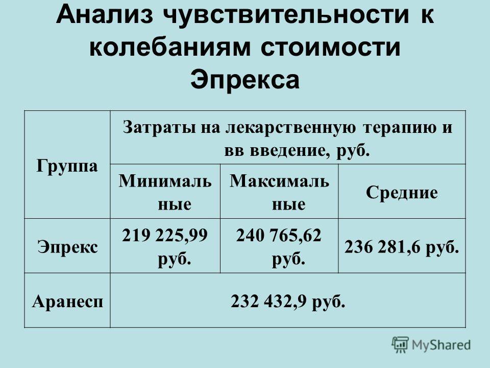 Анализ чувствительности к колебаниям стоимости Эпрекса Группа Затраты на лекарственную терапию и вв введение, руб. Минималь ные Максималь ные Средние Эпрекс 219 225,99 руб. 240 765,62 руб. 236 281,6 руб. Аранесп232 432,9 руб.
