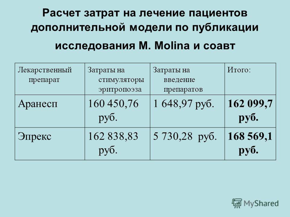 Расчет затрат на лечение пациентов дополнительной модели по публикации исследования M. Molina и соавт Лекарственный препарат Затраты на стимуляторы эритропоэза Затраты на введение препаратов Итого: Аранесп160 450,76 руб. 1 648,97 руб.162 099,7 руб. Э