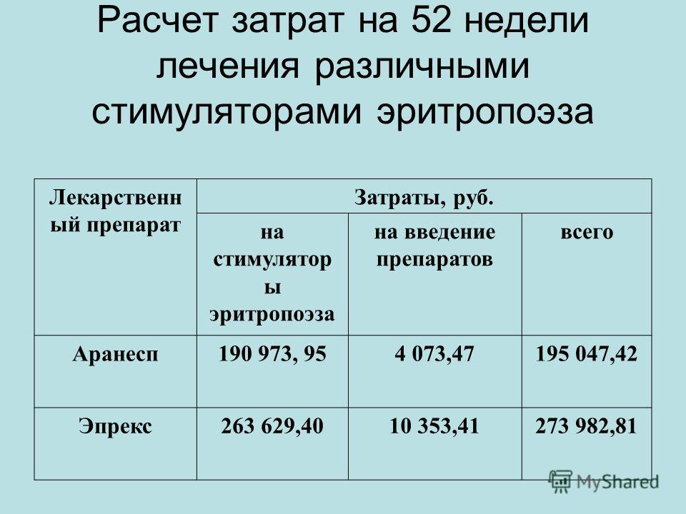 Расчет затрат на 52 недели лечения различными стимуляторами эритропоэза Лекарственн ый препарат Затраты, руб. на стимулятор ы эритропоэза на введение препаратов всего Аранесп190 973, 954 073,47195 047,42 Эпрекс263 629,4010 353,41273 982,81