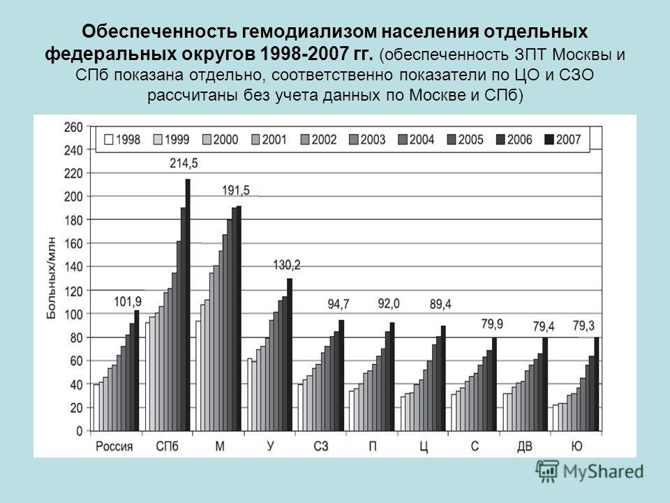 Обеспеченность гемодиализом населения отдельных федеральных округов 1998-2007 гг. (обеспеченность ЗПТ Москвы и СПб показана отдельно, соответственно показатели по ЦО и СЗО рассчитаны без учета данных по Москве и СПб)