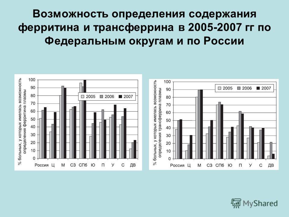 Возможность определения содержания ферритина и трансферрина в 2005-2007 гг по Федеральным округам и по России