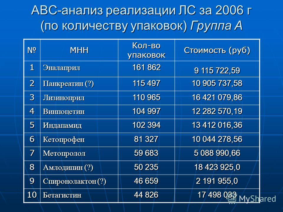 АВС-анализ реализации ЛС за 2006 г (по количеству упаковок) Группа А МНН Кол-во упаковок Стоимость (руб) 1Эналаприл 161 862 9 115 722,59 2 Панкреатин (?) 115 497 10 905 737,58 3Лизиноприл 110 965 16 421 079,86 4Винпоцетин 104 997 12 282 570,19 5Индап