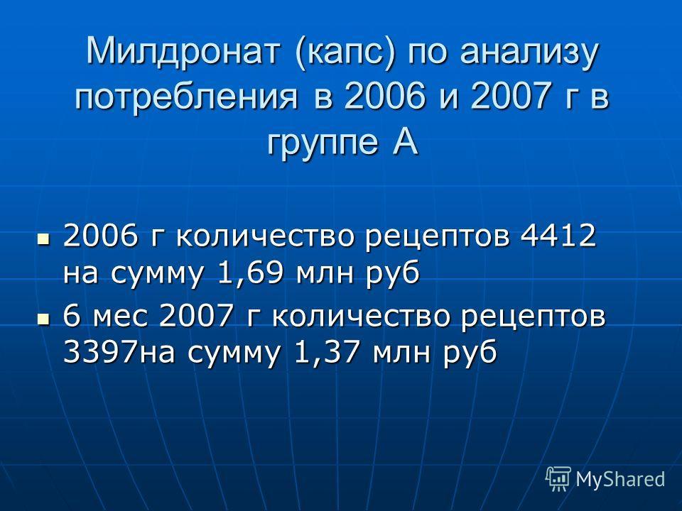 Милдронат (капс) по анализу потребления в 2006 и 2007 г в группе А 2006 г количество рецептов 4412 на сумму 1,69 млн руб 2006 г количество рецептов 4412 на сумму 1,69 млн руб 6 мес 2007 г количество рецептов 3397на сумму 1,37 млн руб 6 мес 2007 г кол