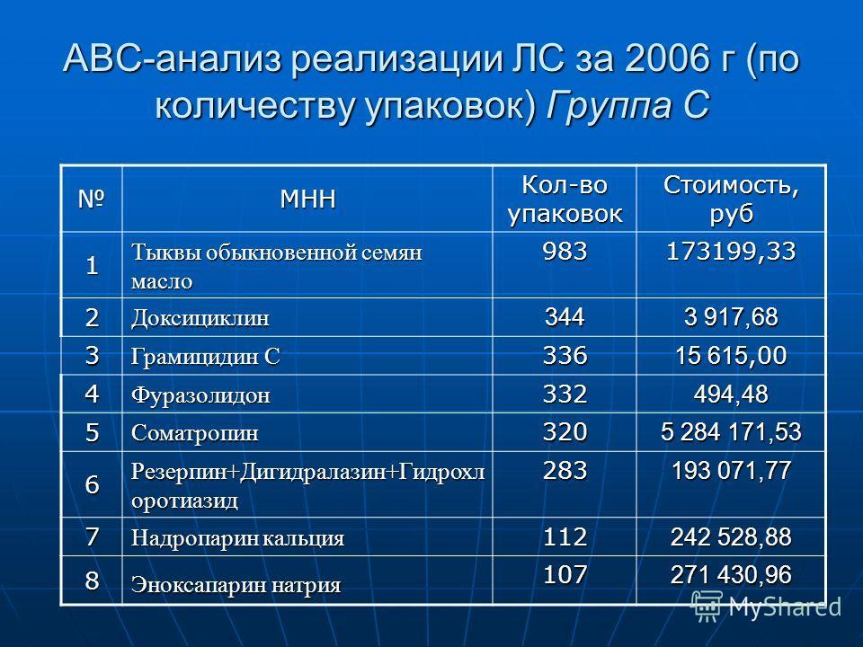 АВС-анализ реализации ЛС за 2006 г (по количеству упаковок) Группа С МНН Кол-во упаковок Стоимость, руб 1 Тыквы обыкновенной семян масло 983173199,33 2 Доксициклин344 3 917,68 3 Грамицидин C 336 15 615,00 4 Фуразолидон332494,48 5 Соматропин320 5 284