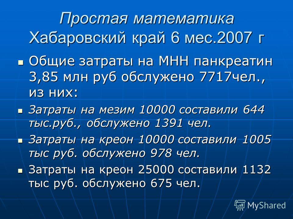 Простая математика Хабаровский край 6 мес.2007 г Общие затраты на МНН панкреатин 3,85 млн руб обслужено 7717чел., из них: Общие затраты на МНН панкреатин 3,85 млн руб обслужено 7717чел., из них: Затраты на мезим 10000 составили 644 тыс.руб., обслужен