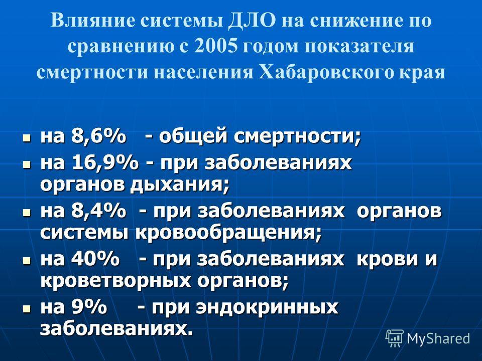 Влияние системы ДЛО на снижение по сравнению с 2005 годом показателя смертности населения Хабаровского края на 8,6% - общей смертности; на 8,6% - общей смертности; на 16,9% - при заболеваниях органов дыхания; на 16,9% - при заболеваниях органов дыхан