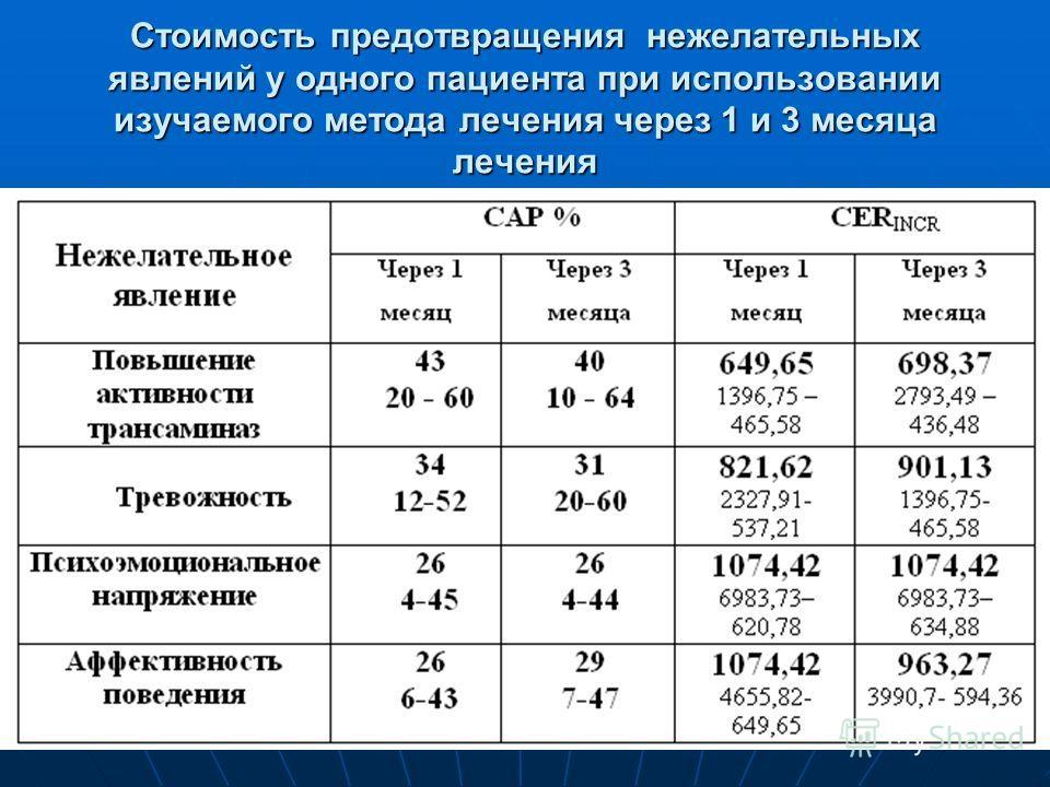 Стоимость предотвращения нежелательных явлений у одного пациента при использовании изучаемого метода лечения через 1 и 3 месяца лечения