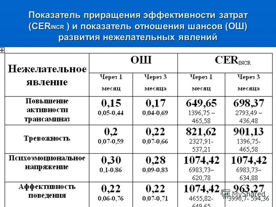Показатель приращения эффективности затрат (CER INCR ) и показатель отношения шансов (ОШ) развития нежелательных явлений
