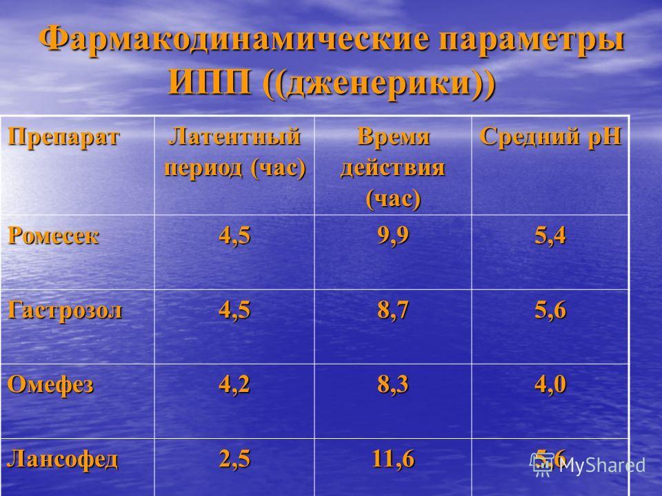Фармакодинамические параметры ИПП ((дженерики)) Препарат Латентный период (час) Время действия (час) Средний рН Ромесек4,59,95,4 Гастрозол4,58,75,6 Омефез4,28,34,0 Лансофед2,511,65,6