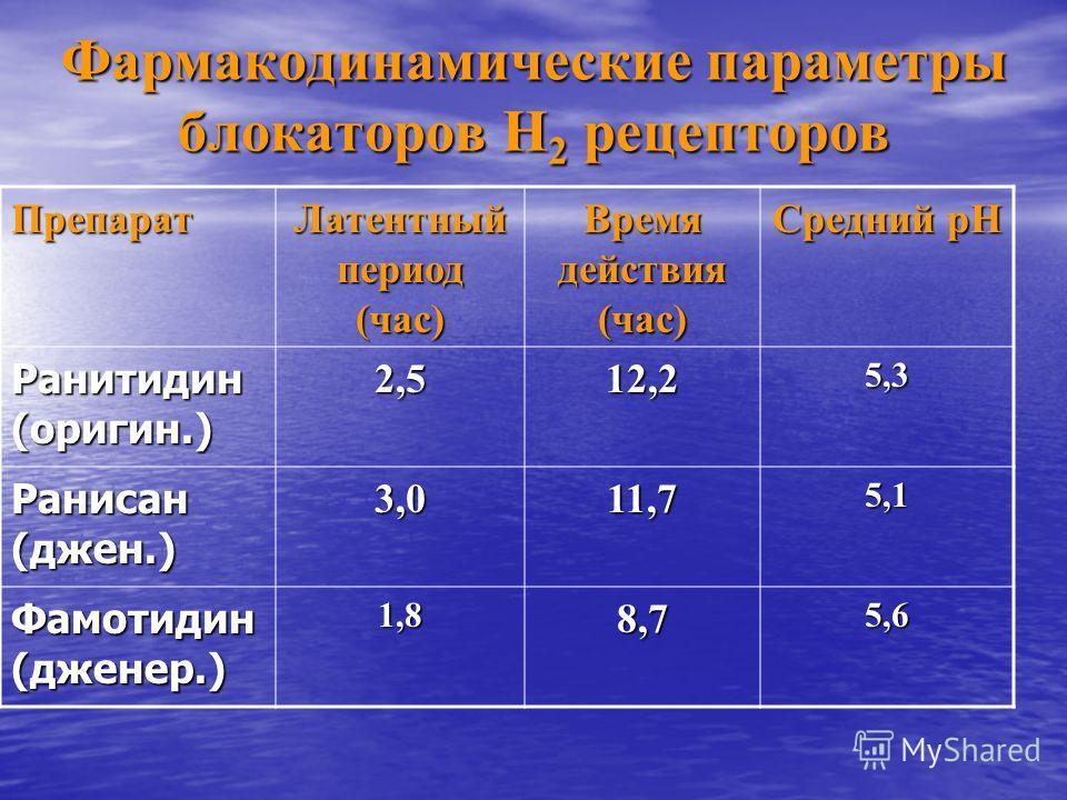 Фармакодинамические параметры блокаторов Н 2 рецепторов Препарат Латентный период (час) Время действия (час) Средний рН Ранитидин (оригин.) 2,512,25,3 Ранисан (джен.) 3,011,75,1 Фамотидин (дженер.) 1,88,75,6