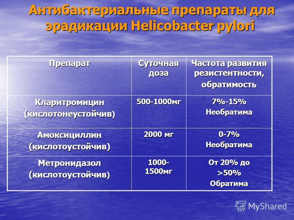 Антибактериальные препараты для эрадикации Helicobacter pylori Антибактериальные препараты для эрадикации Helicobacter pyloriПрепарат Суточная доза Частота развития резистентности, обратимость Кларитромицин (кислотонеустойчив ) 500-1000мг7%-15%Необра