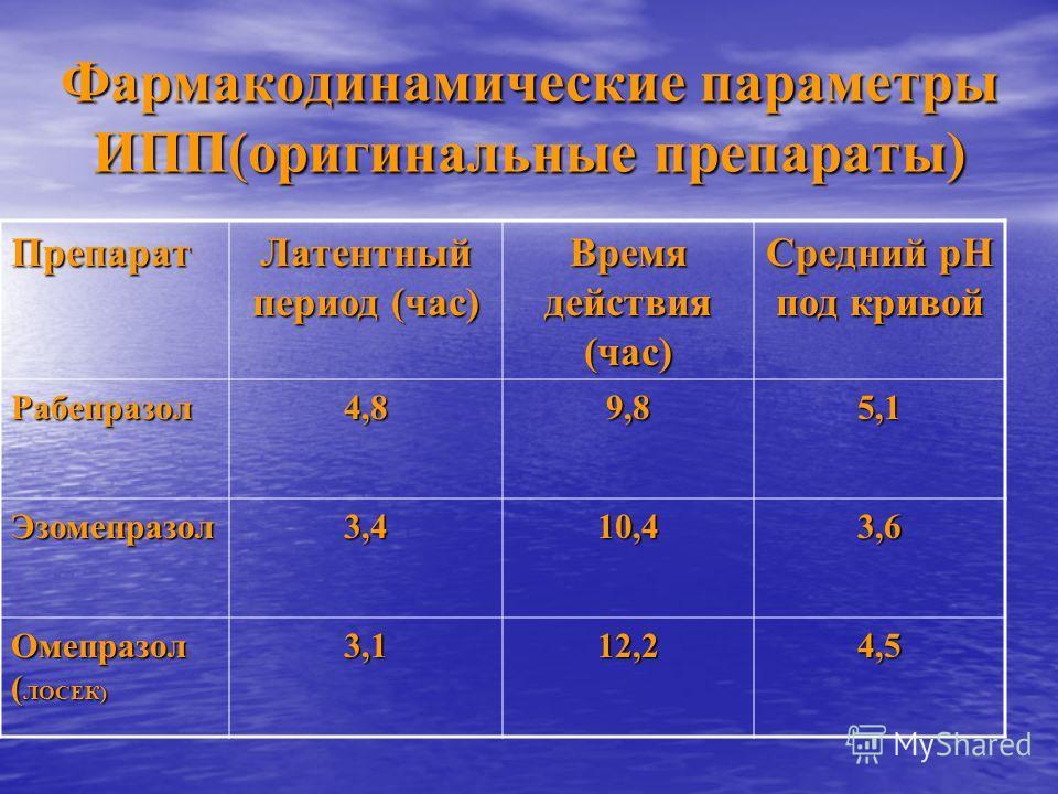 Фармакодинамические параметры ИПП(оригинальные препараты) Препарат Латентный период (час) Время действия (час) Средний рН под кривой Рабепразол4,89,85