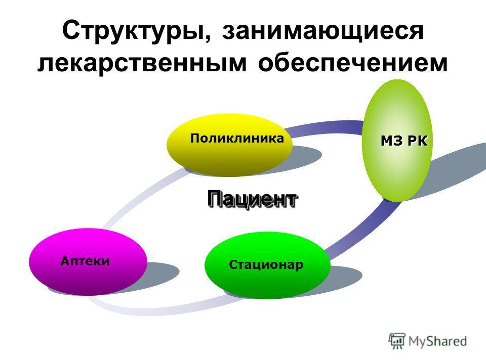Структуры, занимающиеся лекарственным обеспечением Поликлиника МЗ РК Стационар Аптеки ПациентПациент