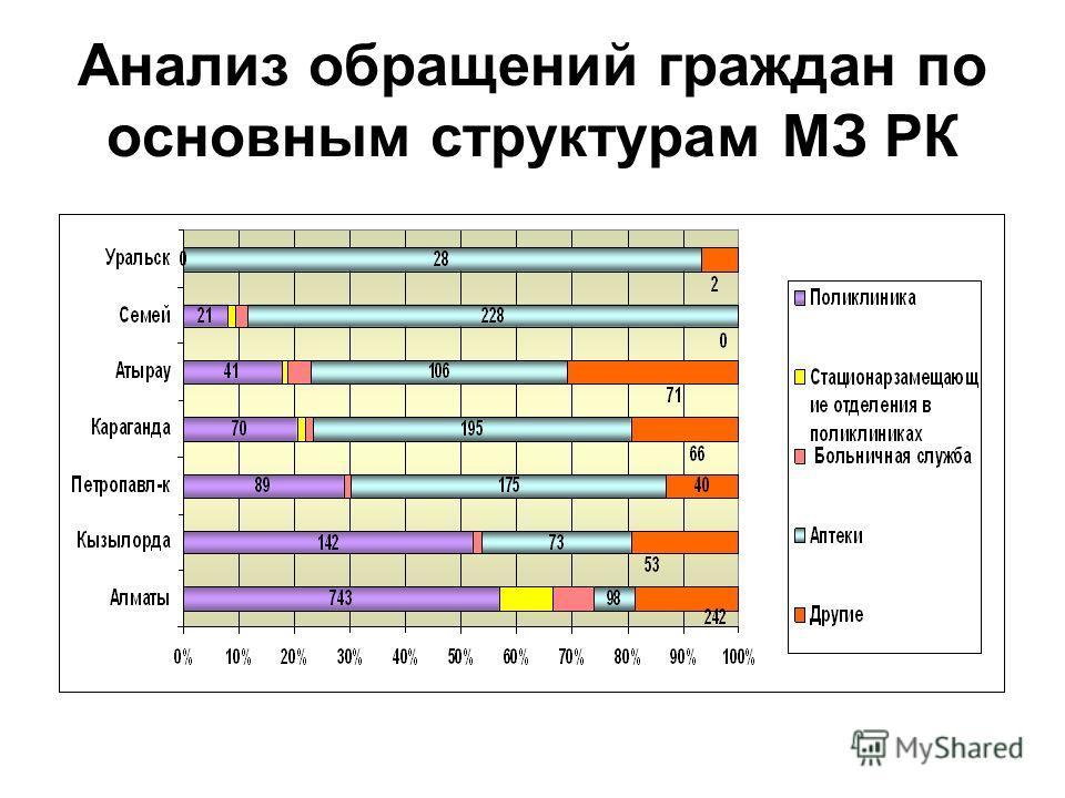 Анализ обращений граждан по основным структурам МЗ РК