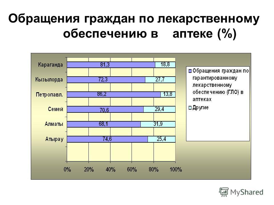 Обращения граждан по лекарственному обеспечению в аптеке (%)