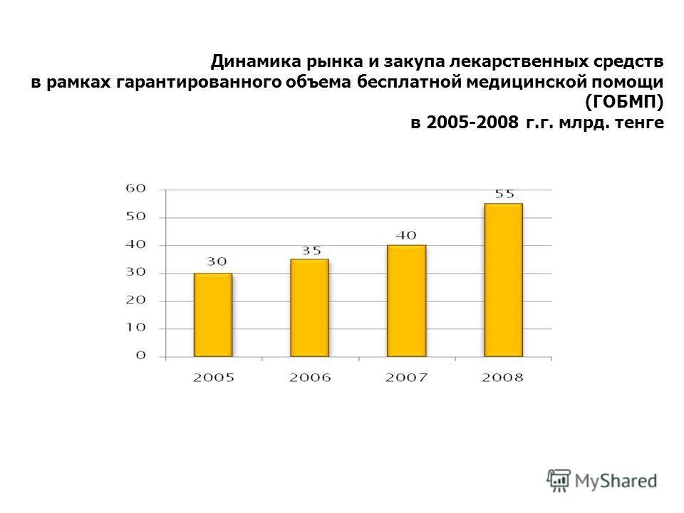 Динамика рынка и закупа лекарственных средств в рамках гарантированного объема бесплатной медицинской помощи (ГОБМП) в 2005-2008 г.г. млрд. тенге