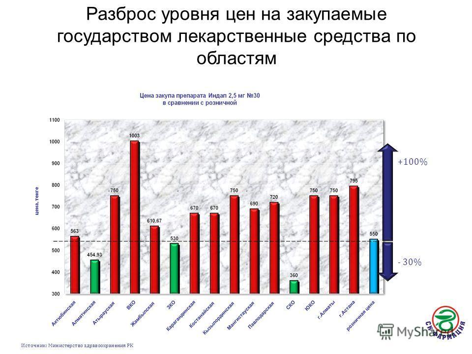 Разброс уровня цен на закупаемые государством лекарственные средства по областям +100% - 30% Источник: Министерство здравоохранения РК