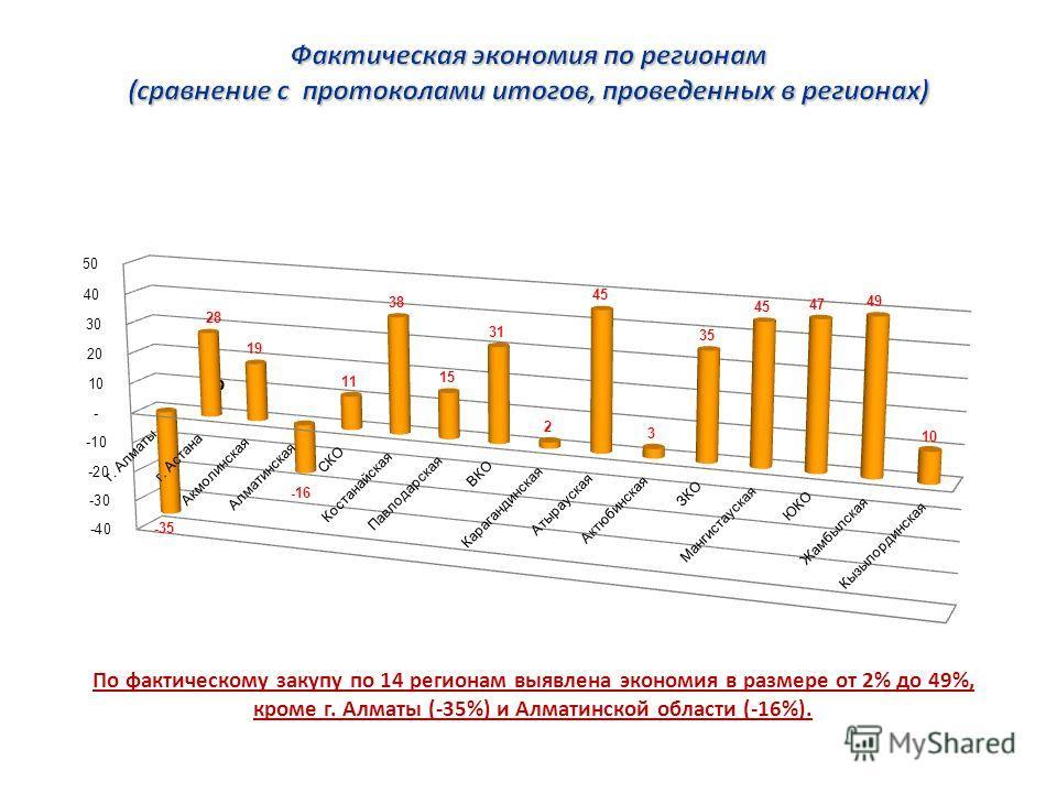 % Экономия финансовых средств по регионам составила от 2% до 49%. По фактическому закупу по 14 регионам выявлена экономия в размере от 2% до 49%, кроме г. Алматы (-35%) и Алматинской области (-16%).