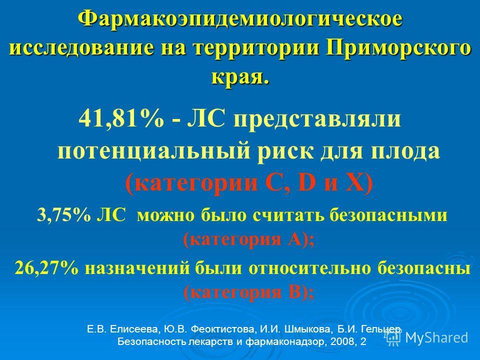 41,81% - ЛС представляли потенциальный риск для плода (категории С, D и X) 3,75% ЛС можно было считать безопасными (категория А); 26,27% назначений были относительно безопасны (категория В); Е.В. Елисеева, Ю.В. Феоктистова, И.И. Шмыкова, Б.И. Гельцер