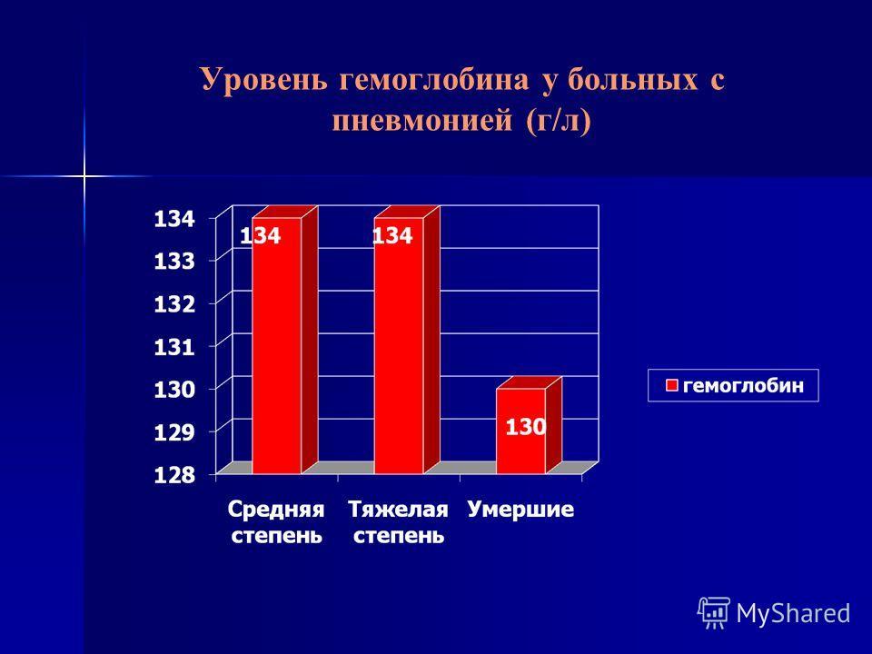 Уровень гемоглобина у больных с пневмонией (г/л)