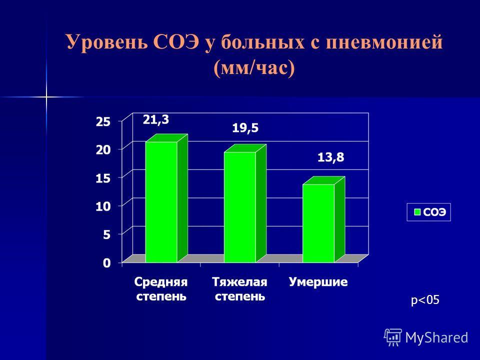 Уровень СОЭ у больных с пневмонией (мм/час) р