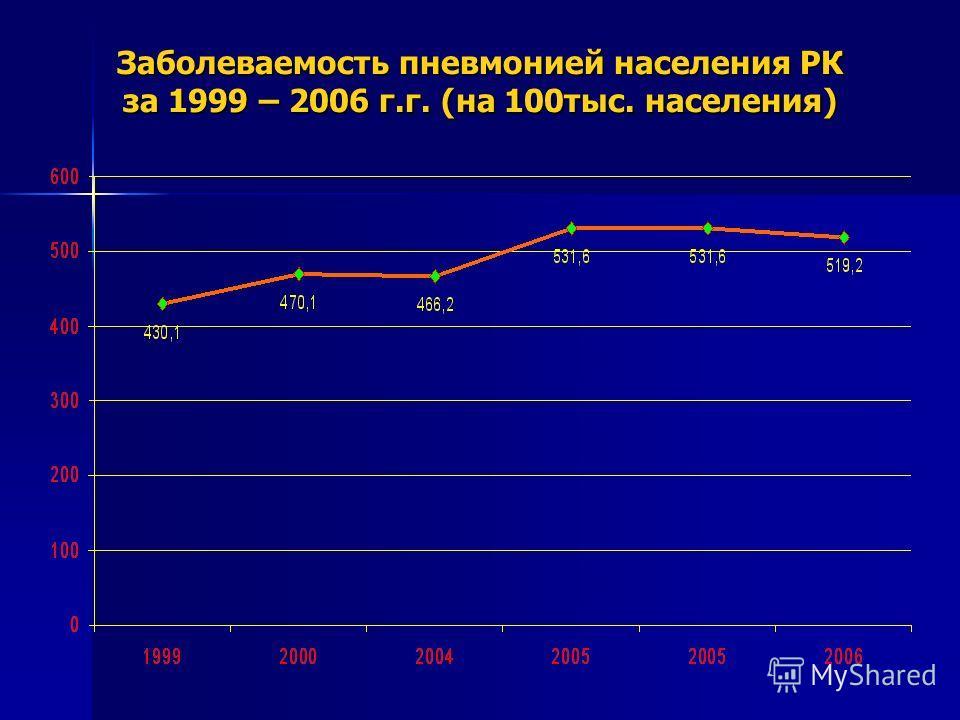 Заболеваемость пневмонией населения РК за 1999 – 2006 г.г. (на 100тыс. населения)