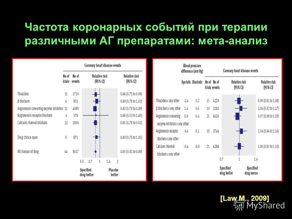 Частота коронарных событий при терапии различными АГ препаратами: мета-анализ [Law M., 2009]