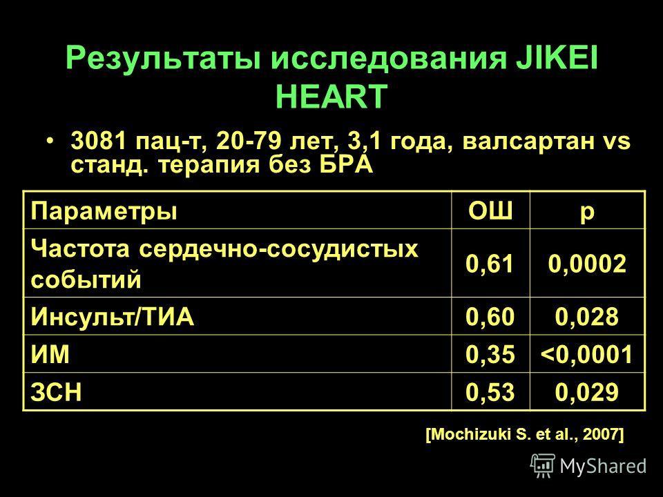 Результаты исследования JIKEI HEART 3081 пац-т, 20-79 лет, 3,1 года, валсартан vs станд. терапия без БРА ПараметрыОШр Частота сердечно-сосудистых событий 0,610,0002 Инсульт/ТИА0,600,028 ИМ0,35