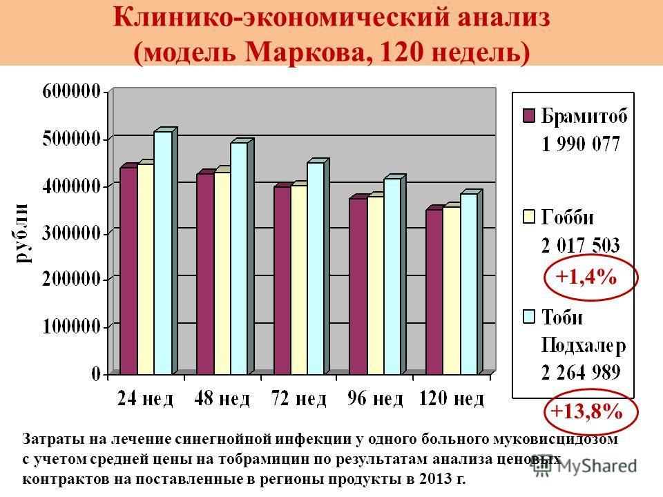 Клинико-экономический анализ (модель Маркова, 120 недель) Затраты на лечение синегнойной инфекции у одного больного муковисцидозом с учетом средней цены на тобрамицин по результатам анализа ценовых контрактов на поставленные в регионы продукты в 2013