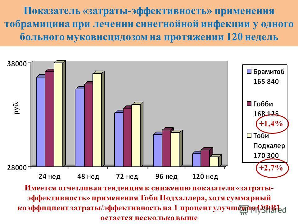 Показатель «затраты-эффективность» применения тобрамицина при лечении синегнойной инфекции у одного больного муковисцидозом на протяжении 120 недель руб. Имеется отчетливая тенденция к снижению показателя «затраты- эффективность» применения Тоби Подх