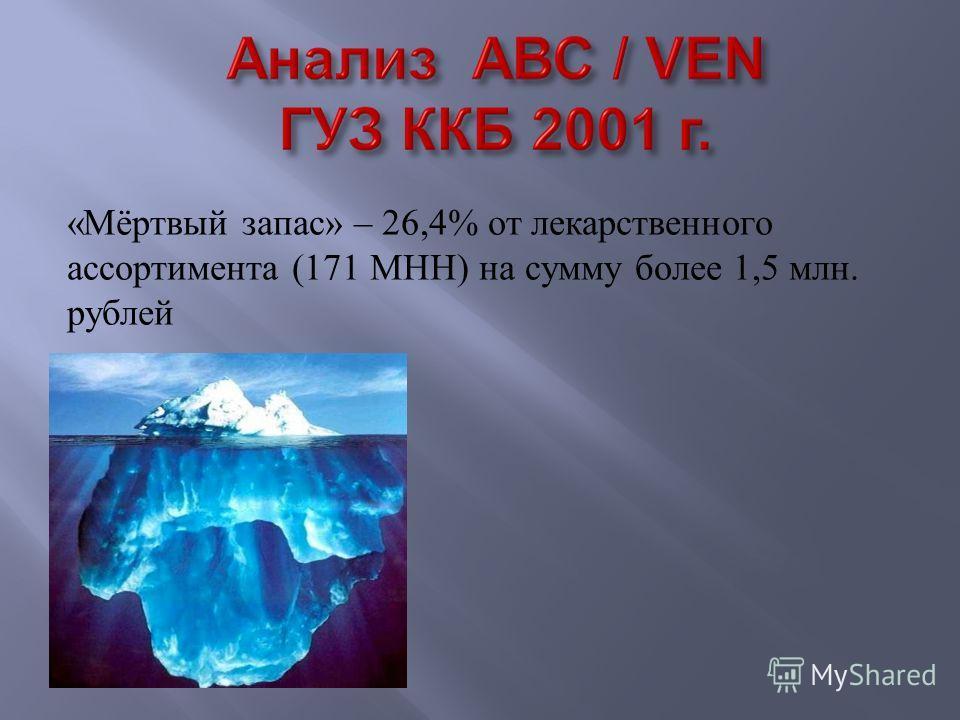 « Мёртвый запас » – 26,4% от лекарственного ассортимента (171 МНН ) на сумму более 1,5 млн. рублей
