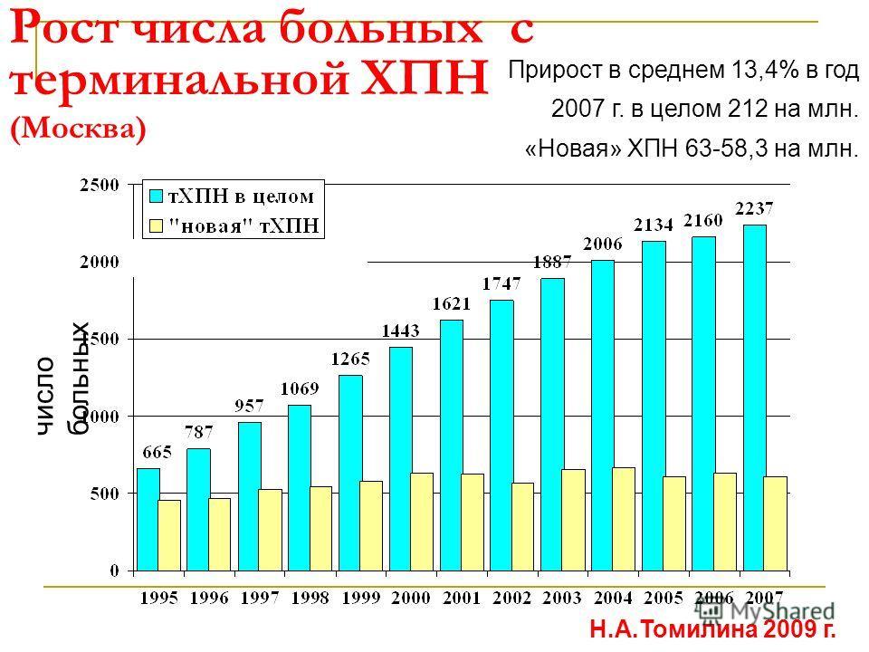 число больных Прирост в среднем 13,4% в год 2007 г. в целом 212 на млн. «Новая» ХПН 63-58,3 на млн. Рост числа больных с терминальной ХПН (Москва) Н.А.Томилина 2009 г.