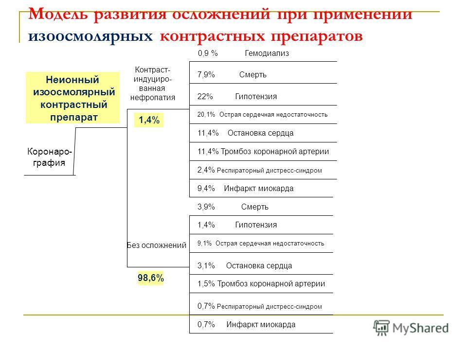 Модель развития осложнений при применении изоосмолярных контрастных препаратов Коронаро- графия Неионный изоосмолярный контрастный препарат Контраст- индуциро- ванная нефропатия 0,9 % Гемодиализ 7,9% Смерть 0,7% Инфаркт миокарда 0,7% Респираторный ди